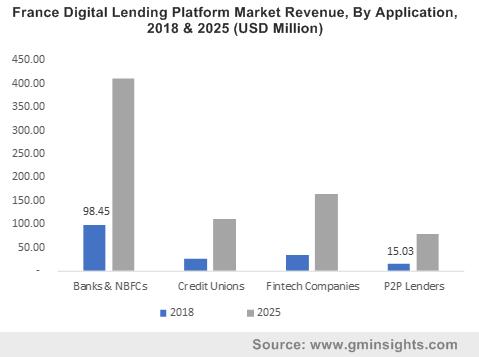 France Digital Lending Platform Market Revenue, By Application, 2018 & 2025 (USD Million)