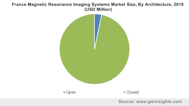 France Magnetic Resonance Imaging Systems Market Size, By Architecture, 2018 (USD Million)