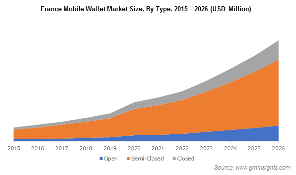 France Mobile Wallet Market