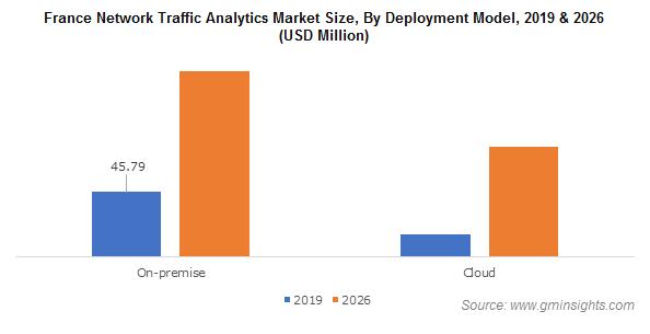 France Network Traffic Analytics Market