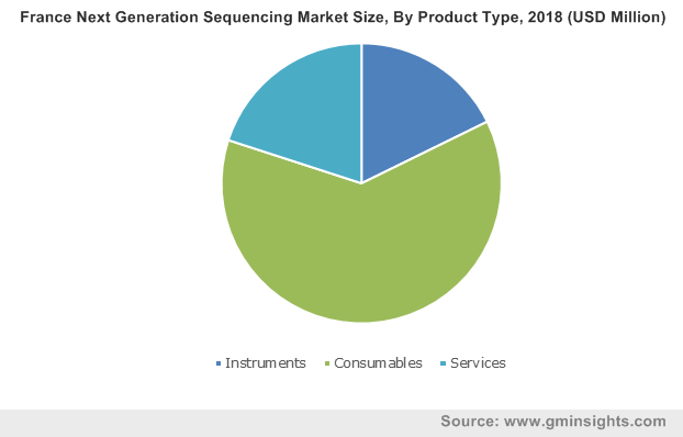 France Next Generation Sequencing Market By Product Type