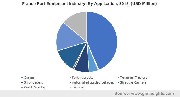 France Port Equipment Industry, By Application, 2018, (USD Million)