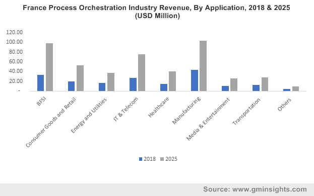 France Process Orchestration Industry By Application