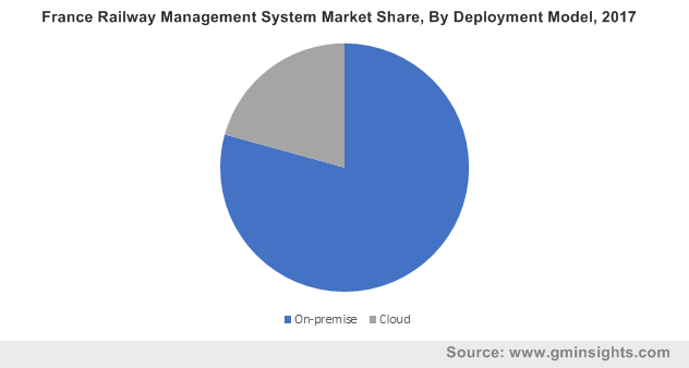 France Railway Management System Market Share, By Deployment Model, 2017