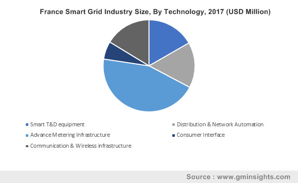 France Smart Grid Industry Size, By Technology, 2017 (USD Million)
