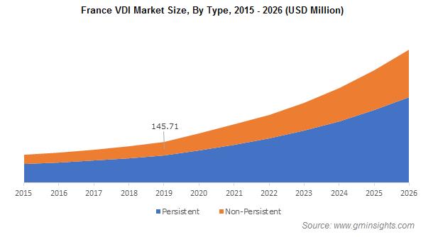 France VDI Market