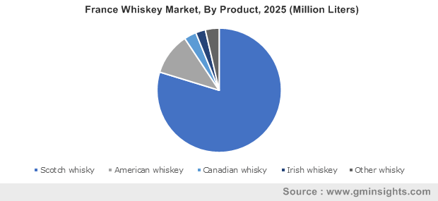 France Whiskey Market, By Product, 2025 (Million Liters)