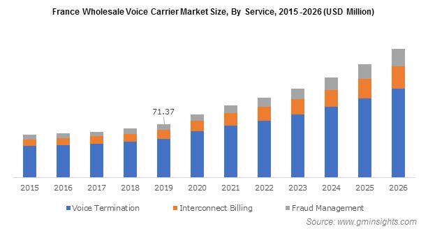 France Wholesale Voice Carrier Market