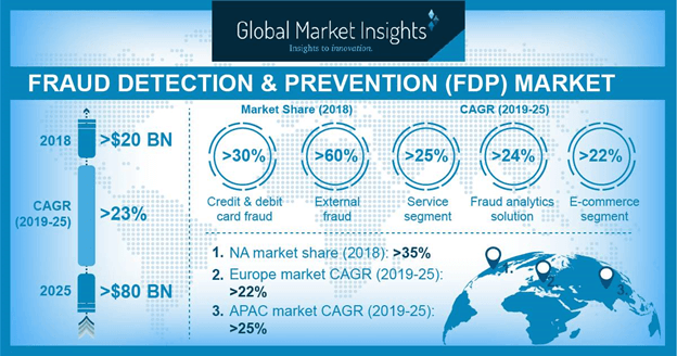 Fraud Detection and Prevention (FDP) Market