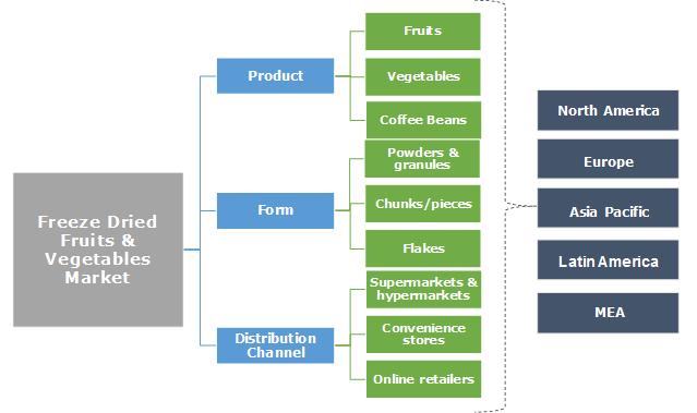 Freeze Dried Fruits & Vegetables Market Segmentation
