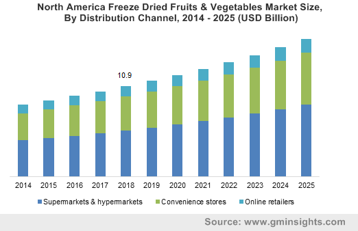 North America Freeze Dried Fruits & Vegetables Market