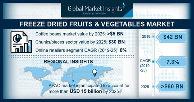 Freeze Dried Fruits & Vegetables Market