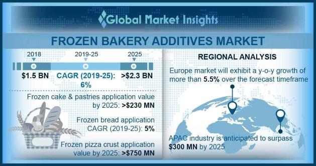 U.S. Frozen Bakery Additives Market Size, By Application, 2018 & 2025, (Kilo Tons)