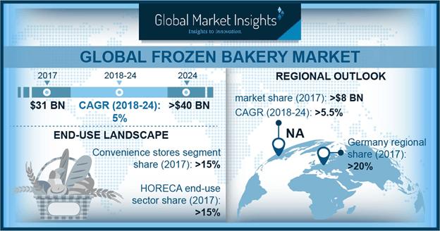 Global Frozen Bakery Market