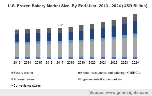 Europe frozen bakery market size, by distribution channel, 2013 - 2024 (USD Billion)