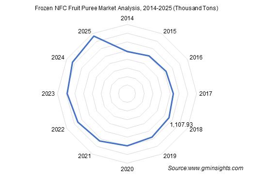 Frozen NFC Fruit Puree Market Analysis