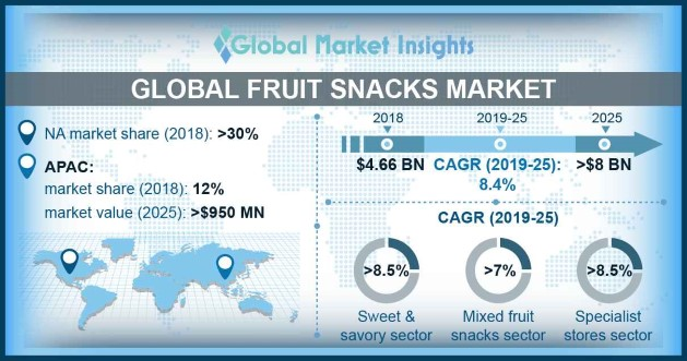 Global Fruit Snacks Market