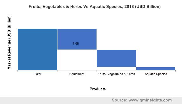 Fruits, Vegetables & Herbs Vs Aquatic Species