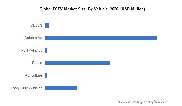 Global FCEV Market Size By Vehicle 2026