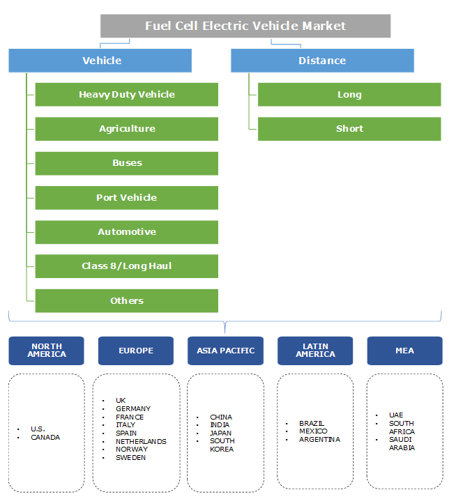 Fuel Cell Electric Vehicle (FCEV) Market Segmentation