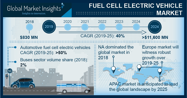 U.S. Fuel Cell Electric Vehicle Market, By Vehicle, 2018 & 2025, (USD Million)