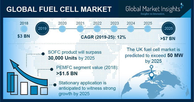 U.S. Fuel Cell Market Size, By Product, 2018 & 2025 (USD Million)