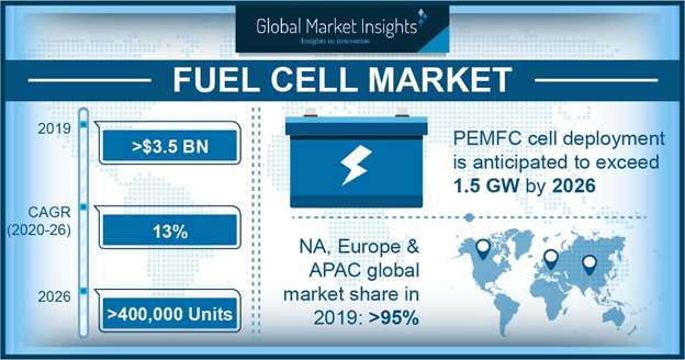 Europe Fuel Cell Market Size, By Product, 2016 & 2024 (USD Million)