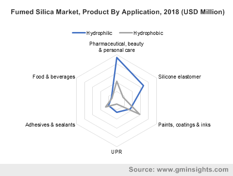 Fumed Silica Market, Product By Application, 2018 (USD Million)