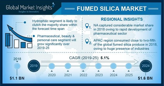 Fumed Silica Market Statistics