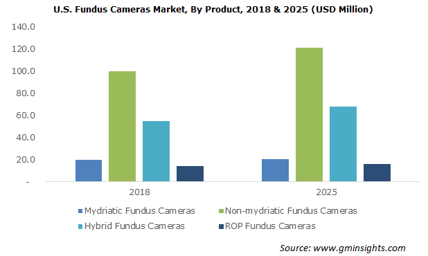U.S. Fundus Cameras Market, By Product