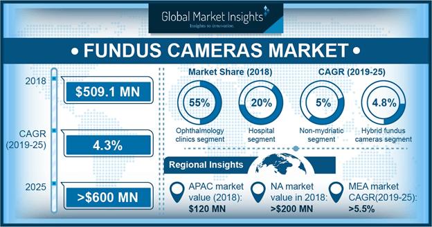 U.S. Fundus Cameras Market, By Product, 2018 & 2025 (USD Million)