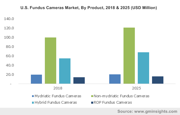 U.S. Fundus Cameras Market, By Product, 2018 & 2025 (USD Million)