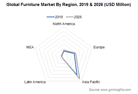 Global Furniture Market By Region