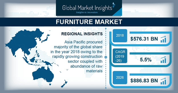 U.S. Furniture Market, By Application, 2017 & 2024, (Thousand Tonnes) ?