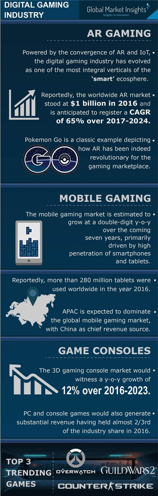 The gaming industry market