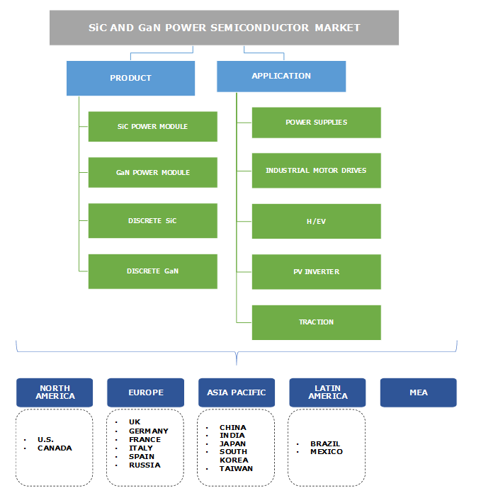 GaN and SiC Power Semiconductor Market Segmentation