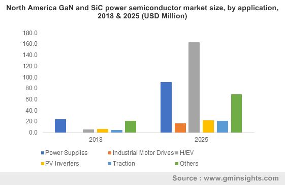 North America GaN and SiC power semiconductor market size, by application, 2018 & 2025 (USD Million)