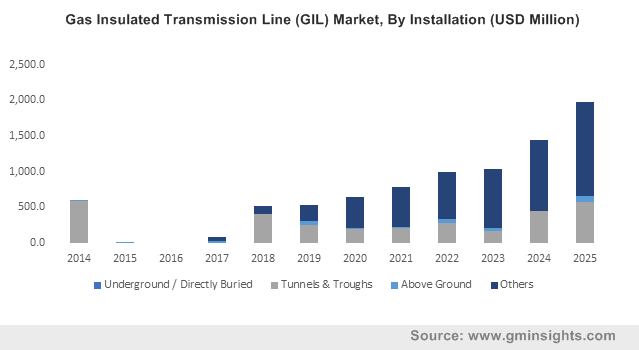 Gas Insulated Transmission Line (GIL) Market By Installation