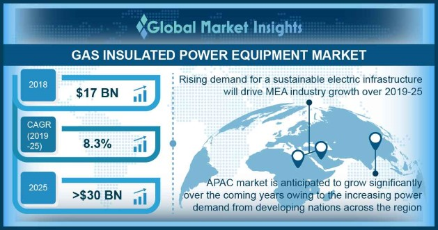 Gas Insulated Power Equipment Market