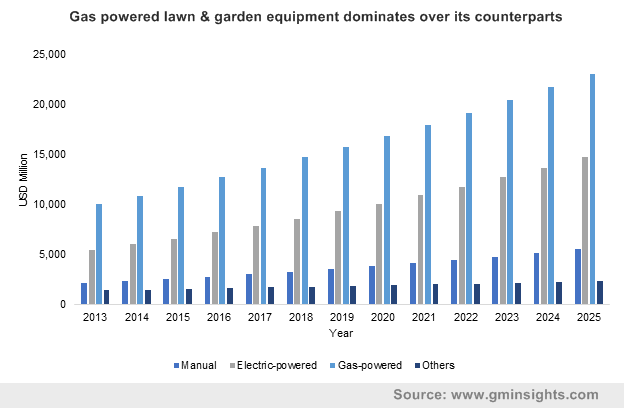 Gas powered lawn & garden equipment dominates over its counterparts