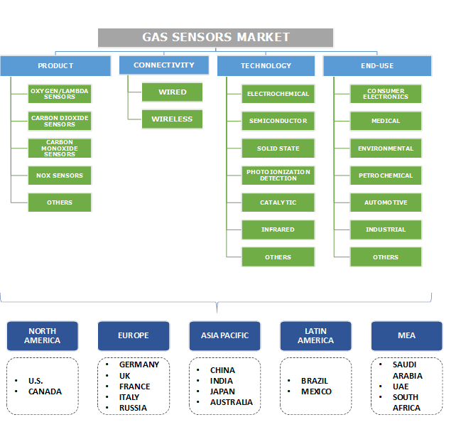 Gas Sensors Market Segmentation