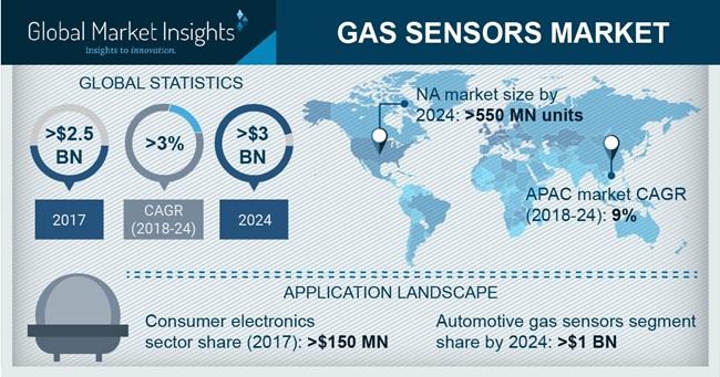 Gas Sensor Market