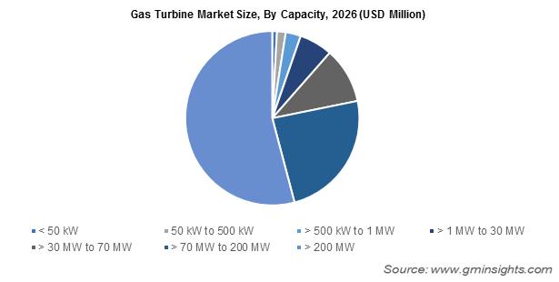 Gas Turbine Market By Capacity