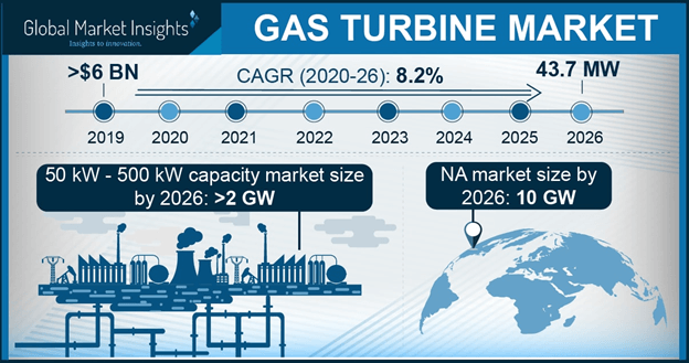 Europe Gas Turbine Market Size, By Application, 2017 & 2024 (USD Million)