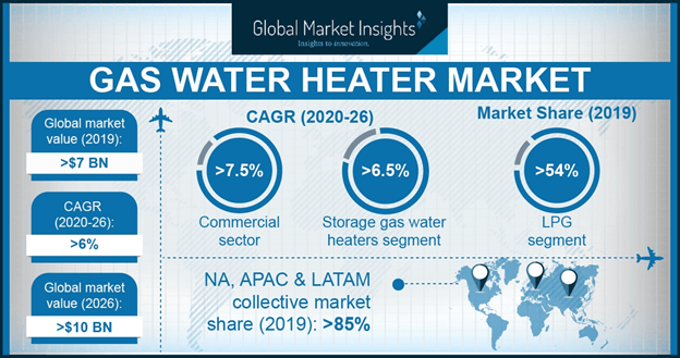 Gas Water Heater Market