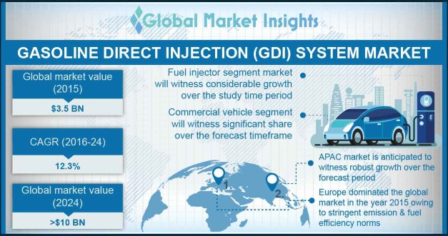 China GDI System Market, By Component, 2015 & 2024, (USD Million)