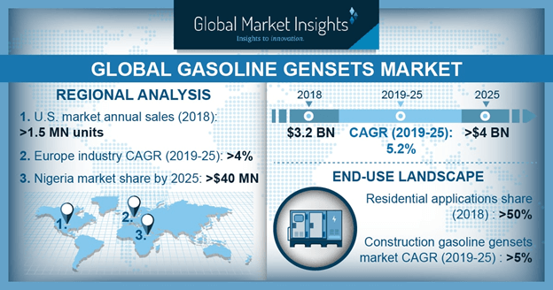 U.S. Gasoline Gensets Market Size, By End Use, 2018 & 2025 (USD Million)