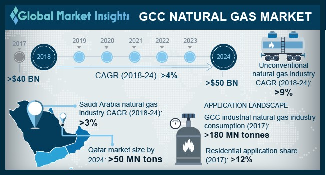 Saudi Arabia Natural Gas Market Size, By Application, 2017 & 2024 (USD Million)