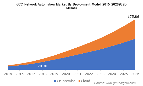 GCC Network Automation Market