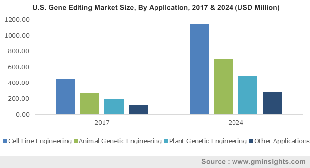 U.S. Gene Editing Market Size, by Application, 2013- 2024 (USD Million)